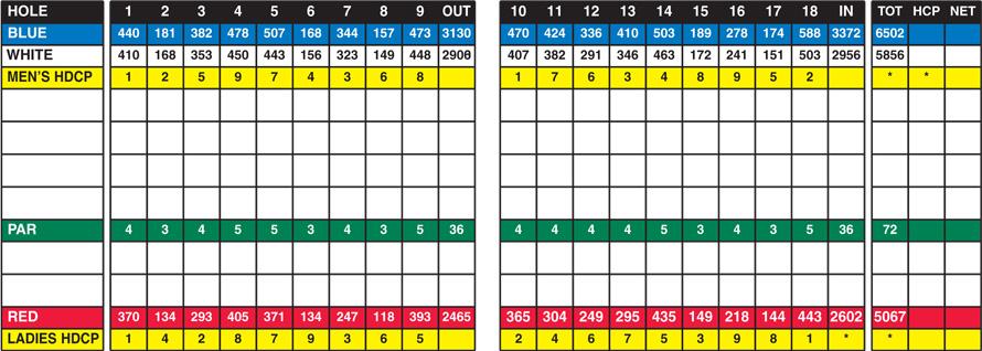 Candle Lake Golf Resort Scorecard